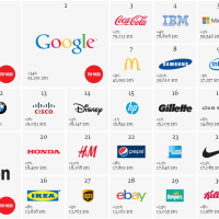 First 31 Big Brands 2013