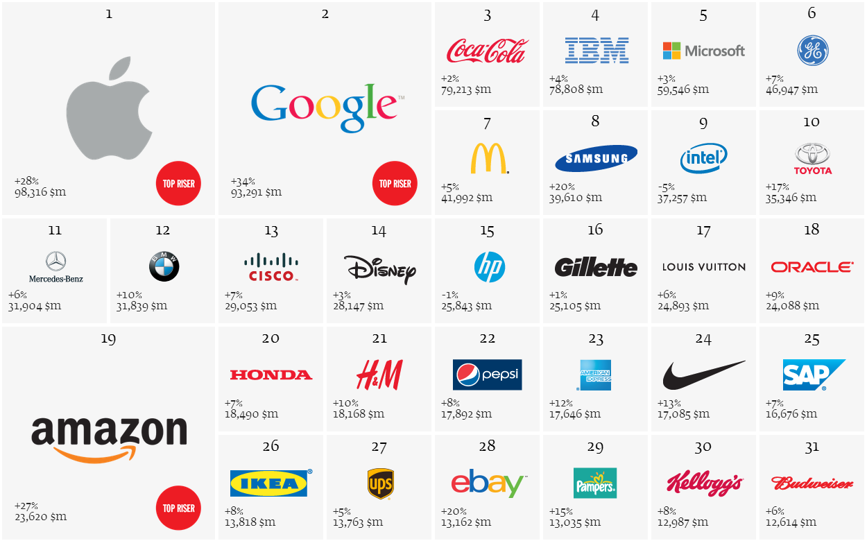 Best Global Brands 2013 : Apple at Top, Nokia the Worst