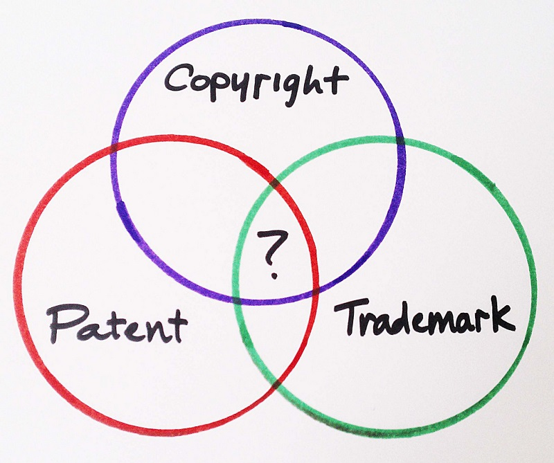 copright patent trademark