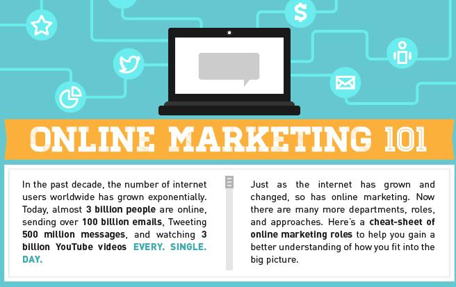 Online Marketing 101 (Infographic)
