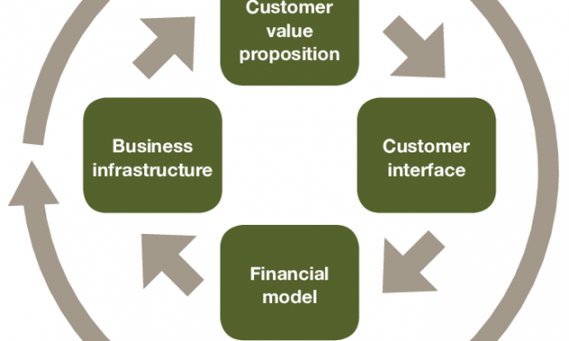 How to Define the Business Model to Validate the Value Proposition of Your Startup