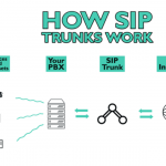 Differences Between SIP and VoIP